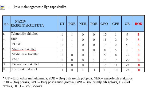 tabela 1. kolo