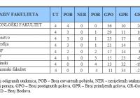 tabela 4 kolo 2